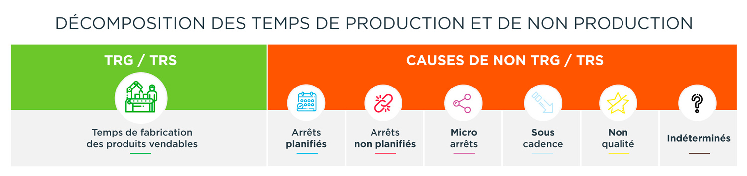 Décomposition des temps de production et de non production